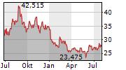 EQUINOR ASA Chart 1 Jahr