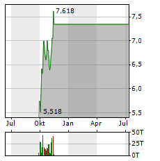 EQUINOX GOLD CORP Jahres Chart
