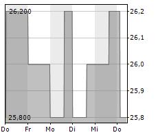EQUITABLE HOLDINGS INC Chart 1 Jahr