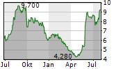 EQUITRANS MIDSTREAM CORPORATION Chart 1 Jahr