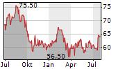 EQUITY LIFESTYLE PROPERTIES INC Chart 1 Jahr