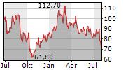 ERAMET SA Chart 1 Jahr