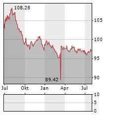 ERDOEL-LAGERGESELLSCHAFT Aktie Chart 1 Jahr
