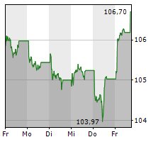 ERDOEL-LAGERGESELLSCHAFT MBH Chart 1 Jahr
