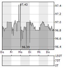 ERDOEL-LAGERGESELLSCHAFT Aktie 5-Tage-Chart