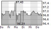 ERDOEL-LAGERGESELLSCHAFT MBH 5-Tage-Chart