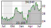 ERG SPA Chart 1 Jahr