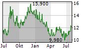ERGOMED PLC Chart 1 Jahr