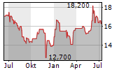 ERLEBNIS AKADEMIE AG Chart 1 Jahr