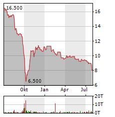 ERLEBNIS AKADEMIE Aktie Chart 1 Jahr
