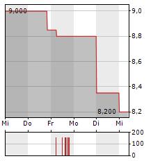 ERLEBNIS AKADEMIE Aktie 1-Woche-Intraday-Chart