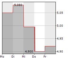ERNST RUSS AG Chart 1 Jahr
