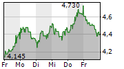 ERNST RUSS AG 5-Tage-Chart