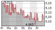 ERNST RUSS AG 1-Woche-Intraday-Chart