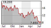 ERO COPPER CORP Chart 1 Jahr
