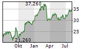 ERSTE GROUP BANK AG Chart 1 Jahr