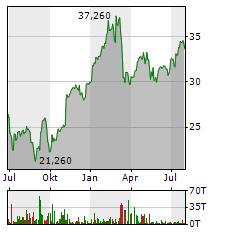 ERSTE GROUP Aktie Chart 1 Jahr