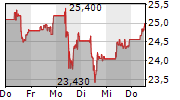 ERSTE GROUP BANK AG 5-Tage-Chart
