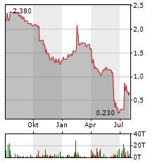 ERWE IMMOBILIEN Aktie Chart 1 Jahr