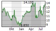 ESCALADE INC Chart 1 Jahr