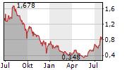 ESKAY MINING CORP Chart 1 Jahr