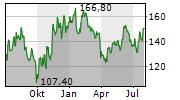 ESKER SA Chart 1 Jahr