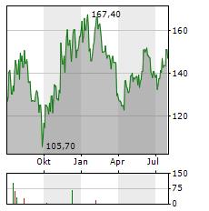 ESKER Aktie Chart 1 Jahr