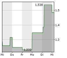 ESPERION THERAPEUTICS INC Chart 1 Jahr