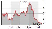ESPRINET SPA Chart 1 Jahr