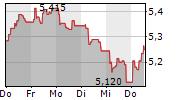 ESPRINET SPA 5-Tage-Chart