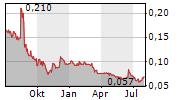 ESPRIT HOLDINGS LTD Chart 1 Jahr