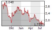 ESSENTRA PLC Chart 1 Jahr
