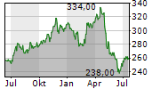 ESSEX PROPERTY TRUST INC Chart 1 Jahr