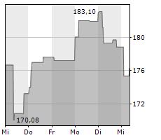 ESSILORLUXOTTICA SA Chart 1 Jahr