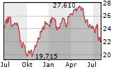 ESSITY AB B Chart 1 Jahr