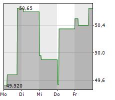 ESSO SAF Chart 1 Jahr