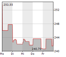 ESTEE LAUDER COMPANIES INC Chart 1 Jahr