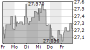 ETABLISSEMENTS FRANZ COLRUYT SA 1-Woche-Intraday-Chart