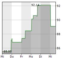ETSY INC Chart 1 Jahr