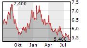 EUGLENA CO LTD Chart 1 Jahr
