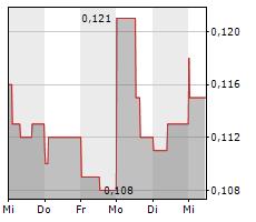 EURO MANGANESE INC Chart 1 Jahr