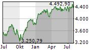 EURO STOXX 50 Chart 1 Jahr