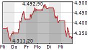 EURO STOXX 50 5-Tage-Chart