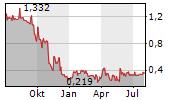 EUROBATTERY MINERALS AB Chart 1 Jahr