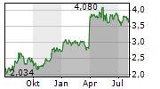 EUROCASH SA Chart 1 Jahr