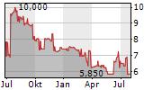 EUROCASTLE INVESTMENT LIMITED Chart 1 Jahr