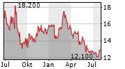 EURODRY LTD Chart 1 Jahr