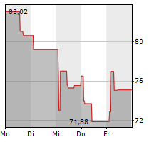 EUROFINS SCIENTIFIC SE Chart 1 Jahr
