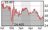 EUROKAI GMBH & CO KGAA Chart 1 Jahr