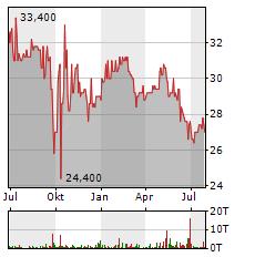 EUROKAI Aktie Chart 1 Jahr